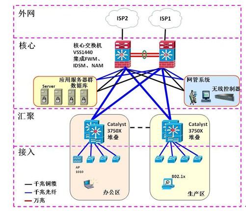 在制造业企业未来网络架构设计中,为了实现一个可管理的、可靠的、高性能网络,我们将采用层次化的方法,将网络分为核心层、分布层和接入层三个层次进行设计。这种层次结构划分方法也是目前国内外网络建设中普遍采用的网络拓扑结构。在这种结构下,三个层次的网络设备各司其职又相互协同工作,从而有效保证了整个网络的高可靠性、高性能、高安全性和灵活的扩展性。